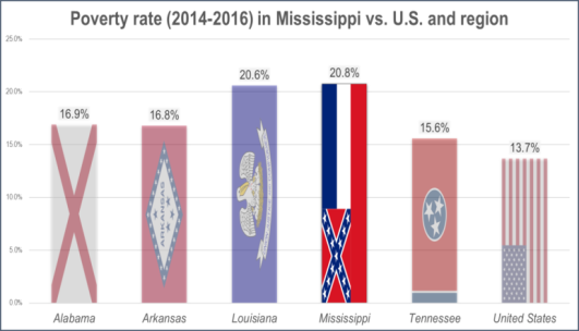 Chart of Poverty Statistics, US South
